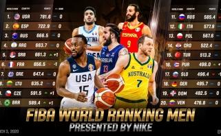 FIBA reitinge Lietuva išlaikė savo pozicijas, iš dešimtuko krito rusai