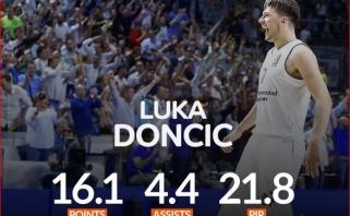 L.Dončičius - Eurolygos sezono MVP, paskelbti ir kiti apdovanojimai