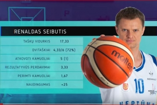 R.Seibutis - LKL sausio naudingiausias žaidėjas