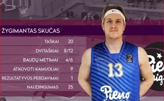 LKL savaitės MVP - vos antrą mačą po sugrįžimo į Lietuvą sužaidęs Ž.Skučas