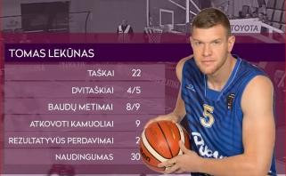 LKL savaitės MVP -  T.Lekūnas, naudingiausiųjų penkete - ir du žalgiriečiai