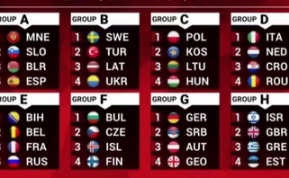 Lietuva sužinojo varžovus atrankoje į Pasaulio čempionatą