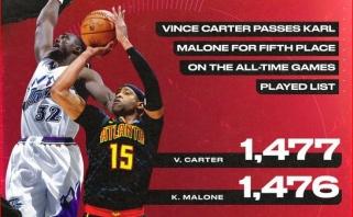 V.Carteris aplenkė legendinį K.Malone'ą pagal sužaistų rungtynių skaičių