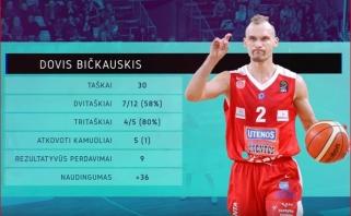 """""""Juventus"""" įžaidėjas D.Bičkauskis - pirmą kartą LKL savaitės MVP (kiti naudingiausieji)"""