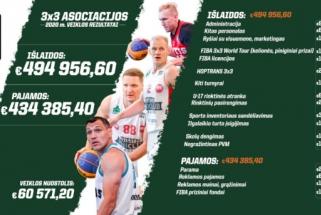 2020 metų Lietuvos 3x3 krepšinis – su rekordiniu biudžetu