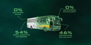 """Išskirtinis pasiūlymas vilniečiams - kelionė į """"Žalgirio"""" Eurolygos mačus visiškai nemokamai!"""