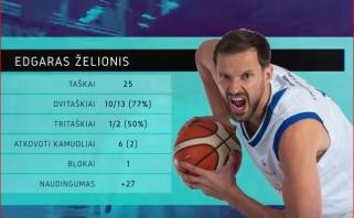 LKL savaitės MVP - E.Želionis (visi naudingiausieji, video)