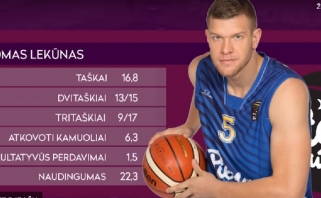 LKL sausio mėnesio MVP - T.Lekūnas
