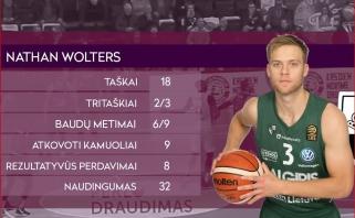 """""""Žalgirio"""" nesėkmių seriją padėjęs nutraukti N.Woltersas - LKL savaitės MVP"""