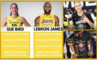LeBrono atlyginimas 174 kartus didesnis už ryškiausios WNBA žvaigždės